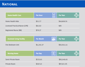 2015 National Long-Term Care Costs