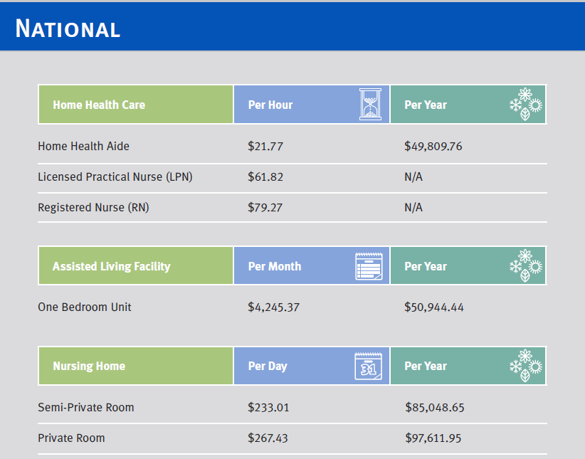 cost of adult day care cost of long term care