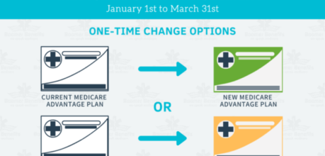 Medicare OEP: What is it? How can it be used?